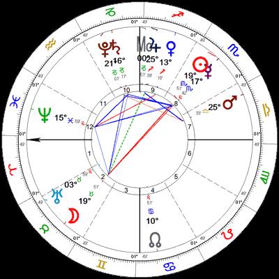 Pun Mjesec 12.11.2019