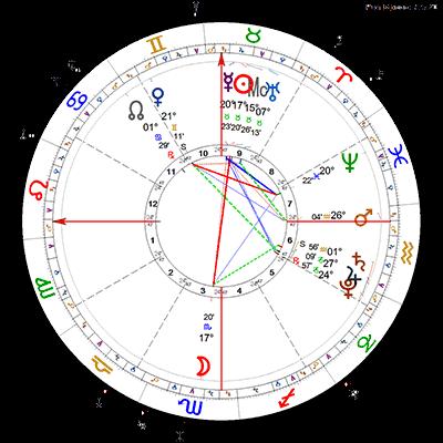 Pun Mjesec 7.5.2020.
