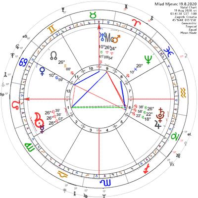Mlad Mjesec 19.8.2020