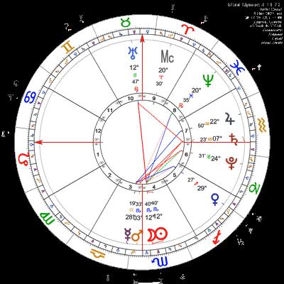 Mlad Mjesec 4.11.2021.